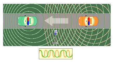 2. Un micrófono fijo graba sirenas de policía en movimiento con diferentes tonos en función del sentido de los coches relativo al micrófono.
