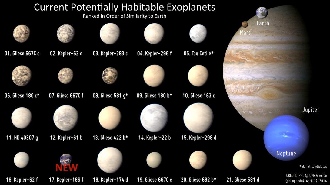 Los veintiún exoplanetas potencialmente habitables, a escala con Marte, la Tierra, Júpiter y Neptuno.